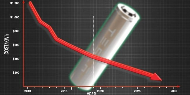 The cost of batteries for electric cars for the first time fell below $100 per kWh